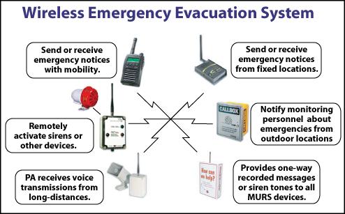 Emergency Evacuation System
