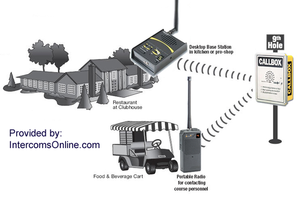 Golf Course Wireless Ordering System